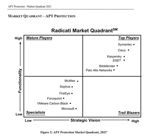 radicati-apt-report-2021