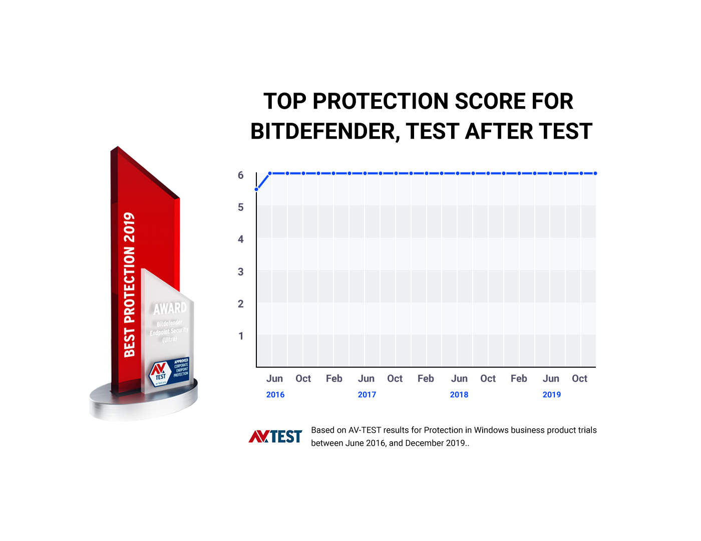 Top protection score for Bitdefender in 2019 AV Test  best protection award.
