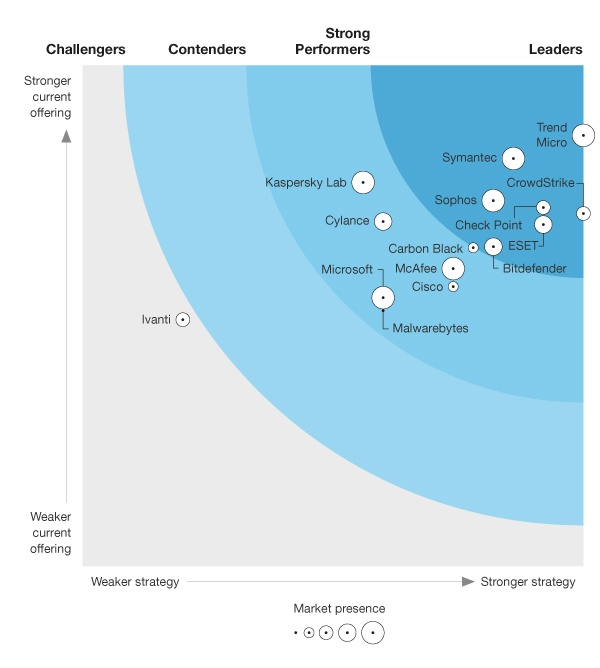 Bitdefender in Forester Wave Endpoint Security Suite Graph