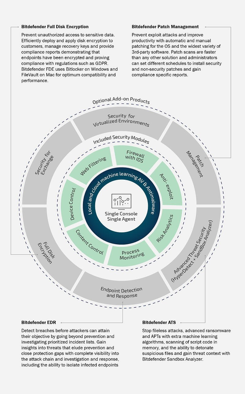 Graphical representation of Bitdefender MSP Suite layered security product architecture for Managed Service Providers including optional add-ons