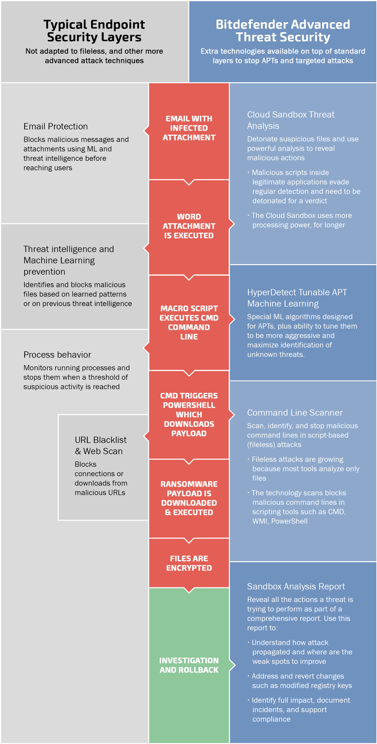 Bitdefender's Advanced Threat Security Solution compared with typical endpoint security solutions layers