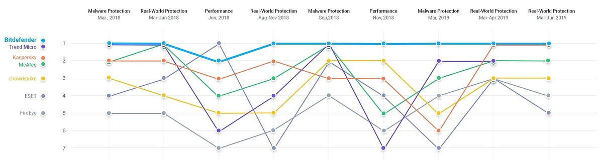 Image of cyber security protection for the main companies on the market. Independent test results.