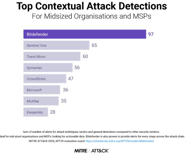 Mittre Attack - Top Contextual Attack Detection score chart: Bitdefender (97), Sentine One (65), Trend Micro (60), Symantec (56), CrowdStrike (47), Microsoft (36), MsAfee (35), Kasperky (28)